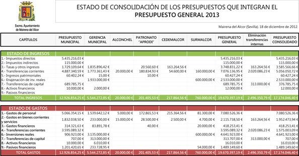 ESTADO DE CONSOLIDACIÓN DE LOS PRESUPUESTOS QUE INTEGRAN EL PRESUPUESTO GENERAL 2013
