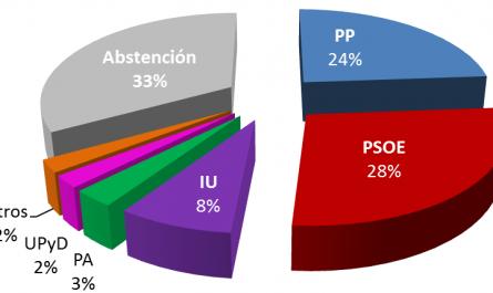 Resultados 25M Mairena del Alcor