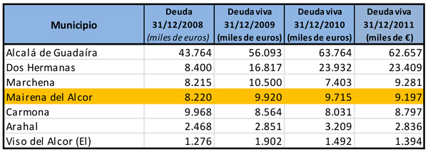 comparativo_deuda_viva_mairena_2008-2011