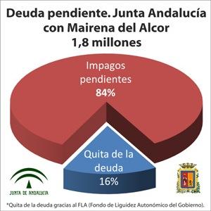 deuda_junta_con_mairena_dic2012