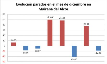 Evolucion_paro_Dic2005-2012_Mairena_del_Alcor