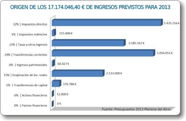 Ingresos_Presupuesto2013_Mairena_del_Alcor