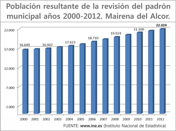 Mairena_del_Alcor_poblacion_2000-2012