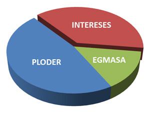 Intereses_ploder_egmasa_mairena_del_alcor