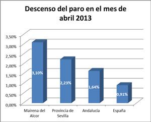 Fuente: Servicio Público de Empleo Estatal (Sepe),