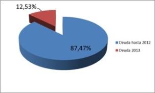 Gráfico del porcentaje de deuda según el año