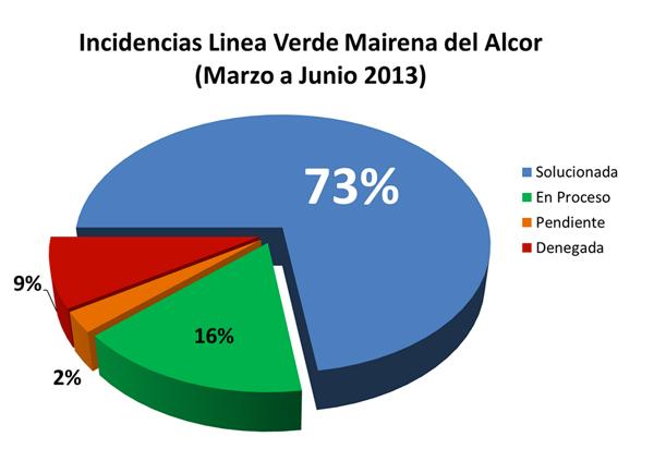 Grafico-línea-verde