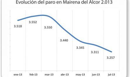evolucion_paro_mairena_del_alcor_julio2013