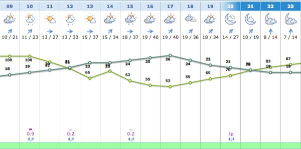 previsión tiempo domingo romería