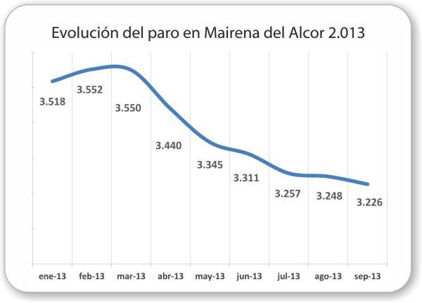 Actualizado con datos de septiembre 2013. Fuente: SEPE (Servicio Público de Empleo Estatal)