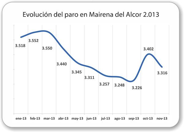 Mairena_del_Alcor-Evolucion-paro-2013_nov_600