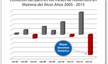 Mairena_del_Alcor-Evolucion-paro-noviembres-2005-2013-1_OK_600