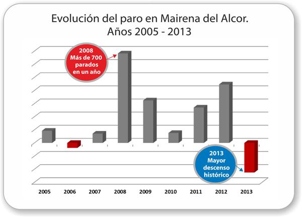 Mairena_del_Alcor-Evolucion-paro-2005-2013_bajada_historica