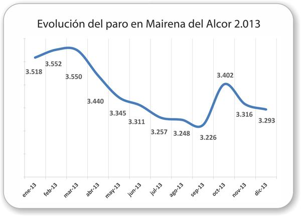 Mairena_del_Alcor-Evolucion-paro-2013_dic