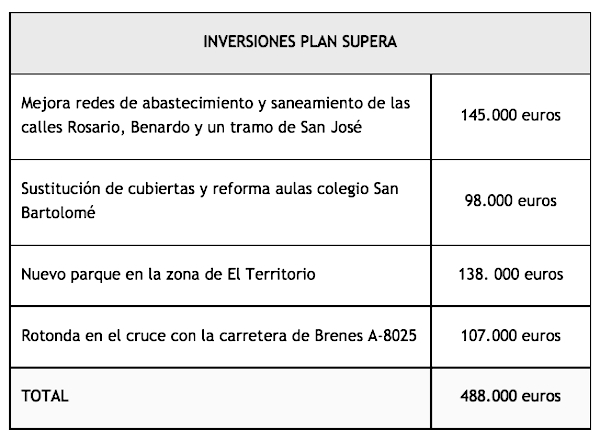 Inversiones Plan Supera_600