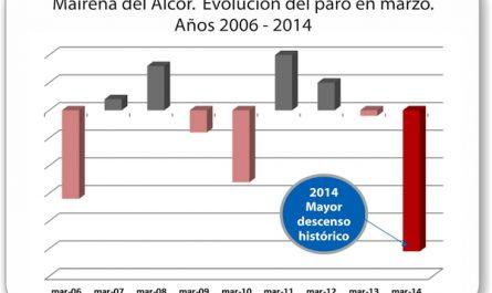 Mairena_del_Alcor-Evolucion-paro-mes-marzo-de-2006-2014_bajada_historica-1_600