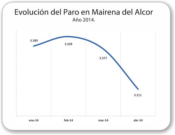 Evolucion-paro-2014_abril_600