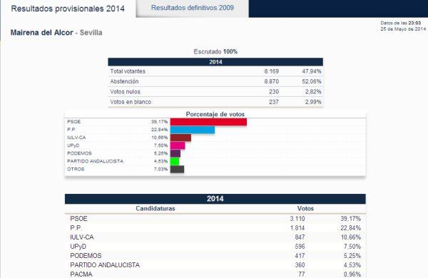 Resultados_ELECCIONES_EUROPEAS_2014_Mairena_del_Alcor