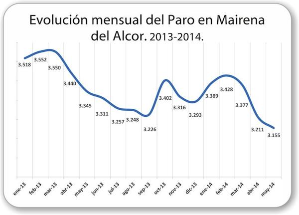 Mairena_del_Alcor-Evolucion-paro-2013-2014_600