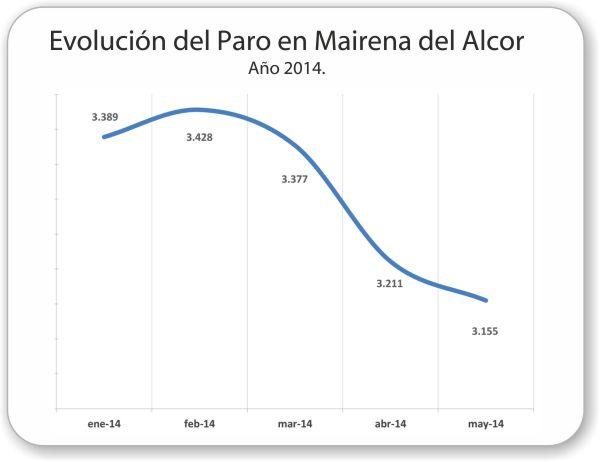 Mairena_del_Alcor-Evolucion-paro-2014_05