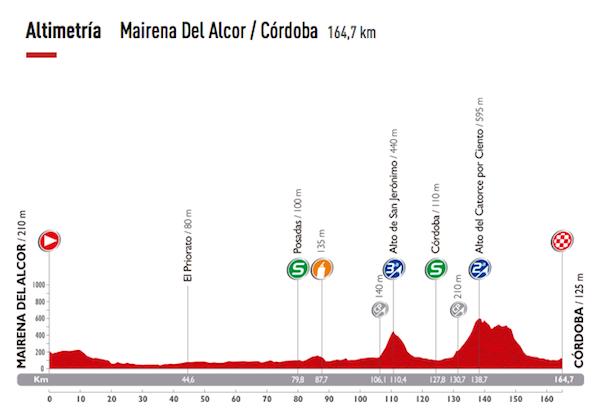 Perfil Etapa Mairena Córdoba Vuelta Ciclista_600