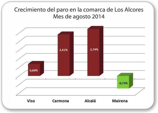 Evolucion-paro-2014_08_Comarca_Los_Alcores_600