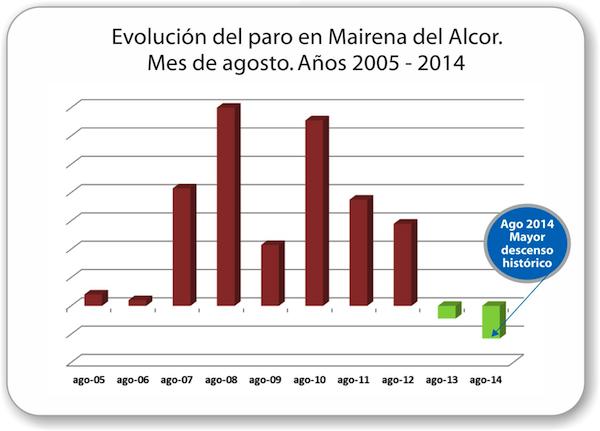 Mairena_del_Alcor-Evolucion-paro-2005-2014_08_600