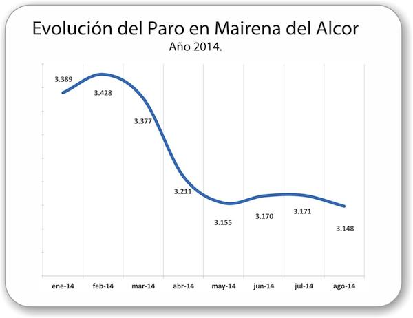 Mairena_del_Alcor-Evolucion-paro-2014_08_600