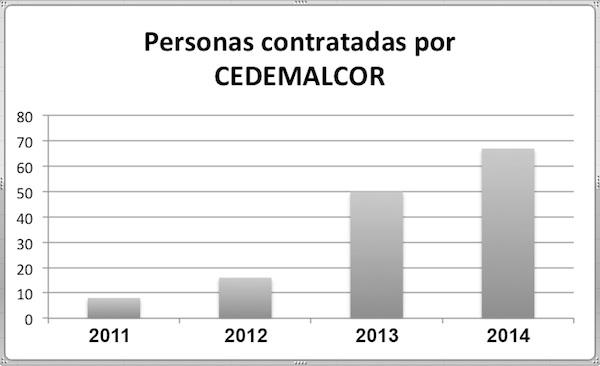 CEDEMALCOR grafico contratos 2011 a 2014