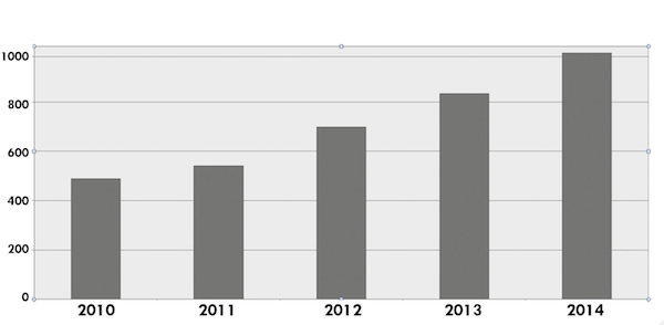 Gráfico empleo municipal 2015