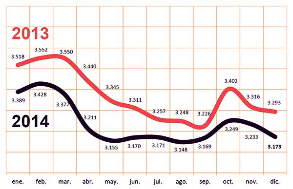Grafico comparativa paro
