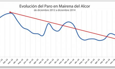 Mairena_Evolucion-paro-2012-2014_600