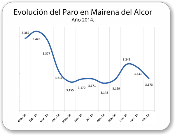 Mairena_Evolucion-paro-2014_600