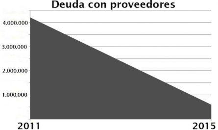 Grafico deudas proveedores Ayuntamiento 2011_2015