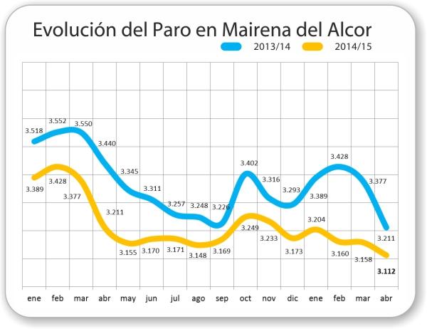 Evolución del Paro en Mairena del Alcor de enero 2013 hasta abril 2015