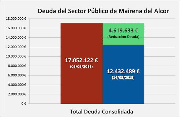 La deuda del Ayuntamiento se ha reducido en 4.619.633 euros en los últimos 4 años según los datos oficiales.