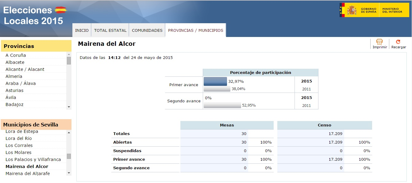 Primer_avance_participacion_24M_Mairena_del_Alcor