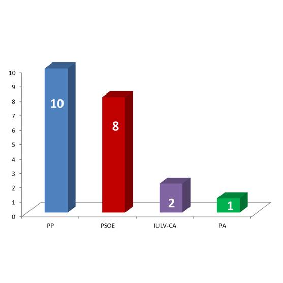 Pp archivos el peri dico digital de mairena del alcor for Resultados electorales ministerio