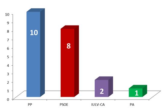 Resultados_de_las_Elecciones_Municipales2015-MAIRENA_DEL_ALCOR