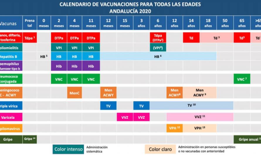 Se reanuda el Calendario de Vacunaciones 2020
